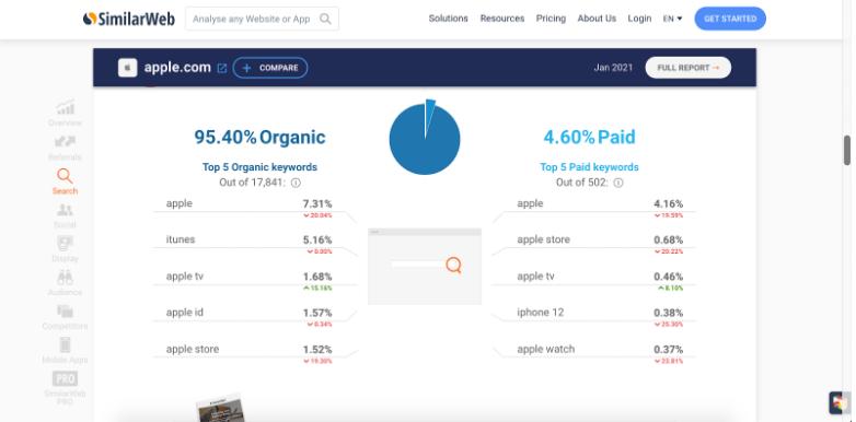 Similar Web Organic and Paid Keywords